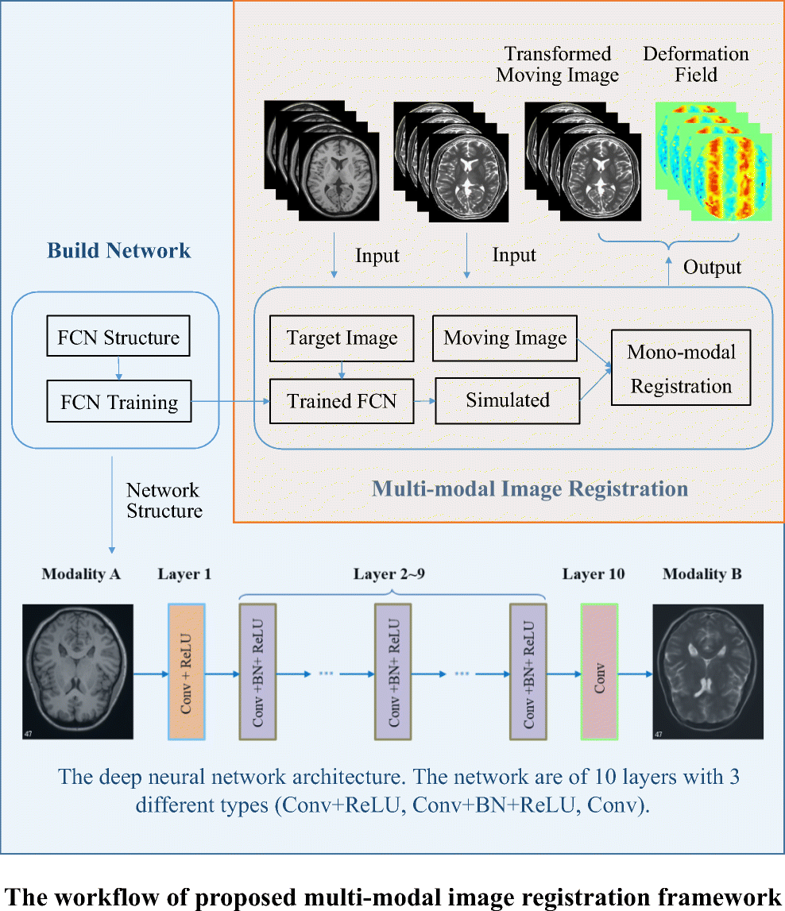 Image synthesis-based multi-modal image registration framework by using deep fully convolutional...