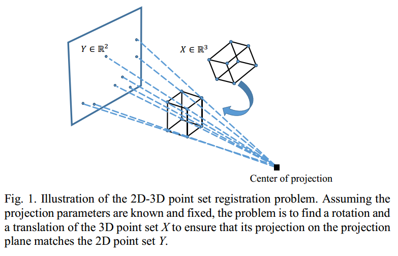 2D-3D Point Set Registration Based on Global Rotation Search